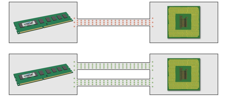 Um diagrama mostrando como um módulo de memória se comunica com a CPU usando os canais único e duplo