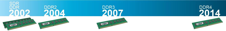 Linha do tempo demonstrando a evolução na tecnologia RAM de 2002 até 2014